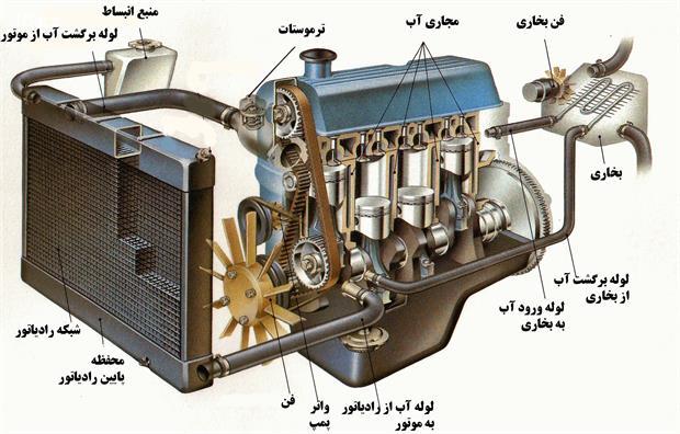 بخاری ماشین چگونه کار میکند